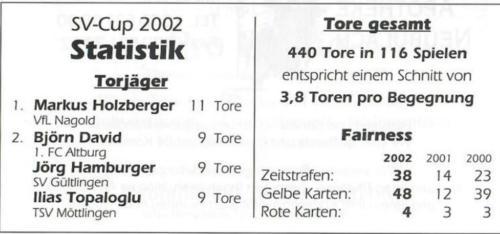 05 Statistik2002