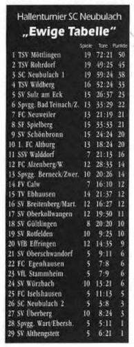 06 Ewige Tabelle (1) (1)
