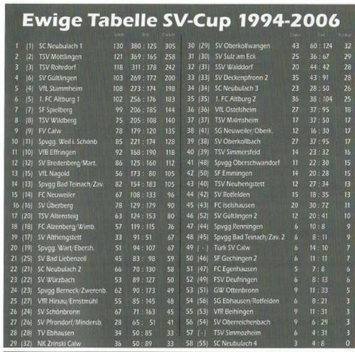 06 ewige tabelle bis 2006