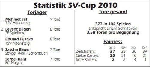 07 Stats (1)