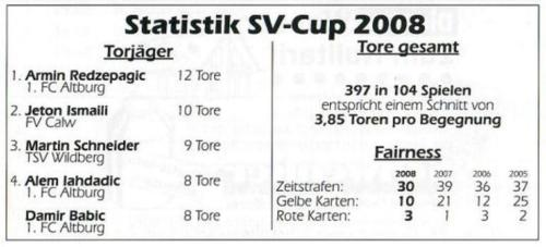 08 Stats2008 (1)
