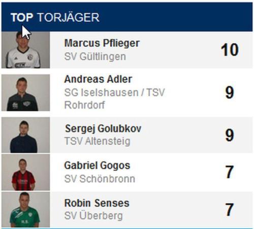 10 Torjäger (1) (1) (1)