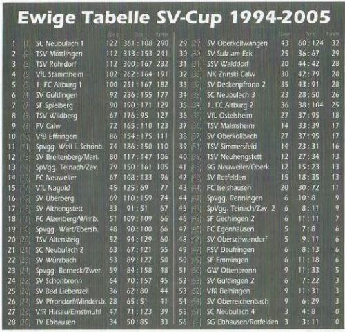 10 ewige tabelle bis2005 (1)