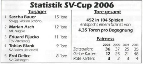 13 Stats (1)