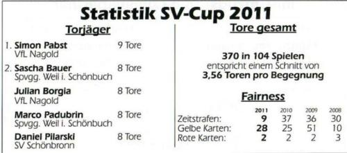 Stats (1)